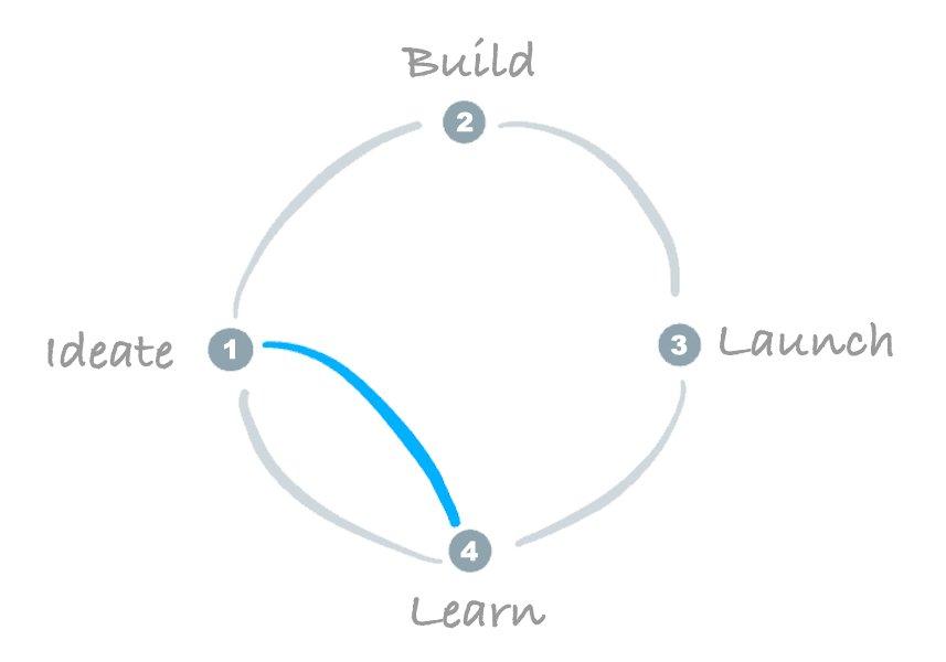 design sprint development cycle